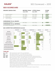 2013 SEO Scorecard